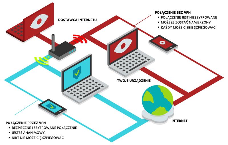 Połączenie z i bez podłączonej sieci VPN