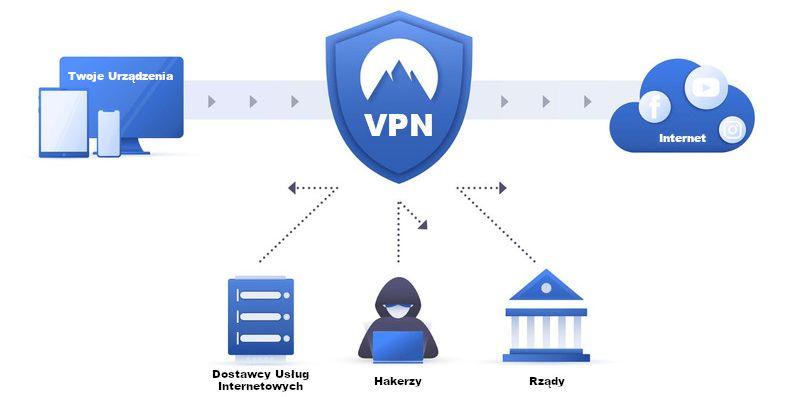 Wirtualne sieci VPN